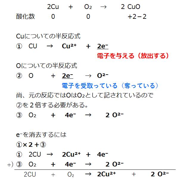 塩化 銅 の 化学 反応 式